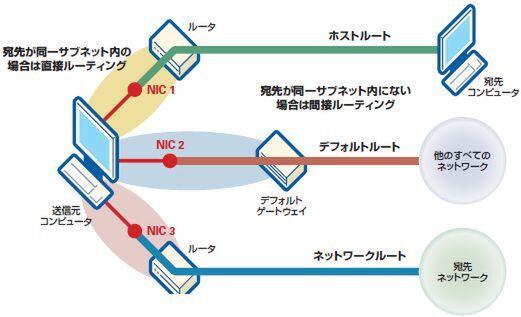 ASCII.jp:デフォルトゲートウェイの設定を間違えるとどうなる? (1/2)