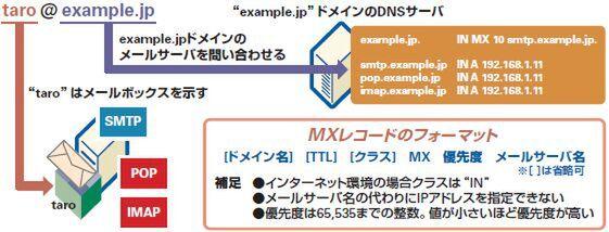 レコード mx