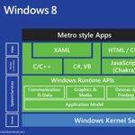 Metroアプリを動かすWindows 8の新環境 WinRTの秘密
