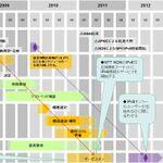 IPv4枯渇から日本を救う!フレッツのIPv6対応の大きな意義