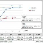 Xeon E5搭載PRIMERGYの解析性能は最大2倍に