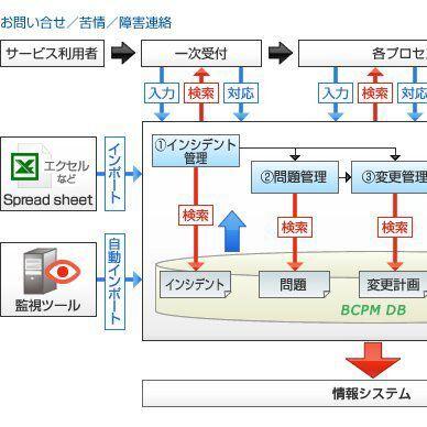 キーポート、インシデント入力支援充実のITサービス管理ツール