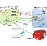 テリロジー、米Lastlineクラウドを利用したマルウェア対策