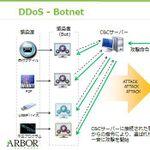 アーバーネットワークスに学ぶDDoS攻撃の実態と対策