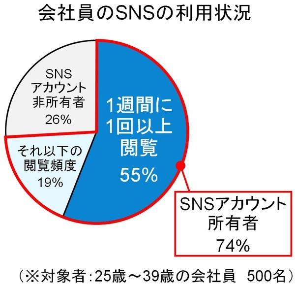 7割の会社員が仕事中にSNSをチェック――「ソーシャルリスニング」に関するレポート