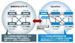 SDNを牽引するOpenFlowとは?業界へのインパクトは?