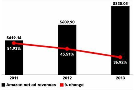 ネット広告市場でも巨人に!? 米アマゾンの広告収入が拡大