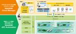 NEC、OpenFlow連携でクラウド運用を自動化する新WebSAM