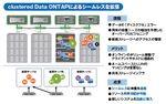 未曾有の拡張性を得たclustered Data ONTAP 8.2の魅力