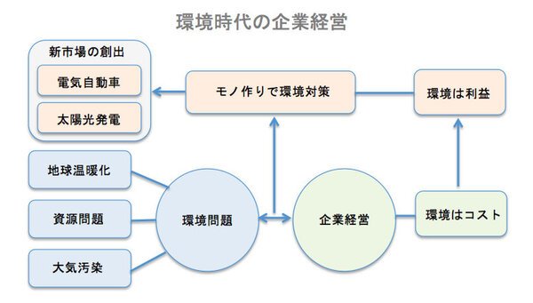 ASCII.jp:PowerPoint を使って、自分の考えを「見える化」する (2/3)
