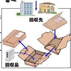 日本郵便、ヤフオク!向けや返品・回収向けの新サービス開始
