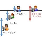 新世代ウェブプログラマーの在り方