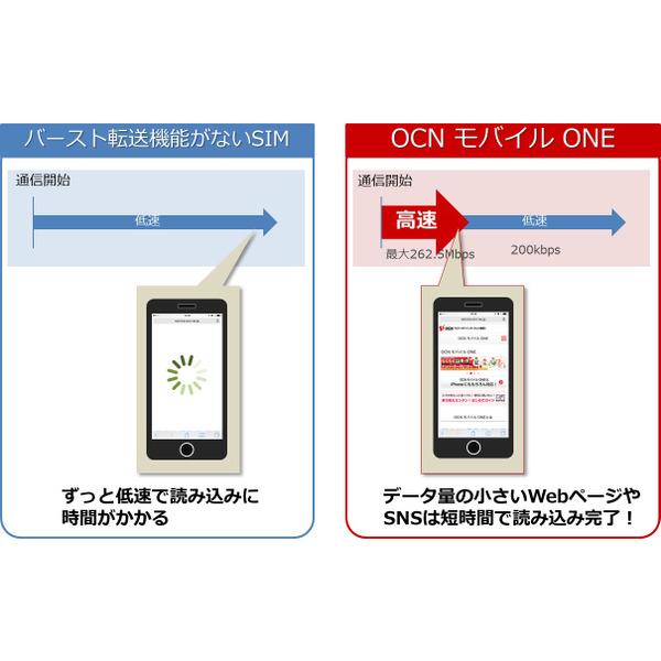 【音声付き格安SIM】OCNがバースト機能、mineoが高速プラン、ZenFone 3海外発表