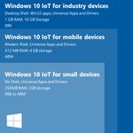 Windows 10はウェアラブルデバイスなどの「IoT用」も存在