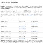 Windows 10「バージョン 1511」のサポートが10月10日で終了
