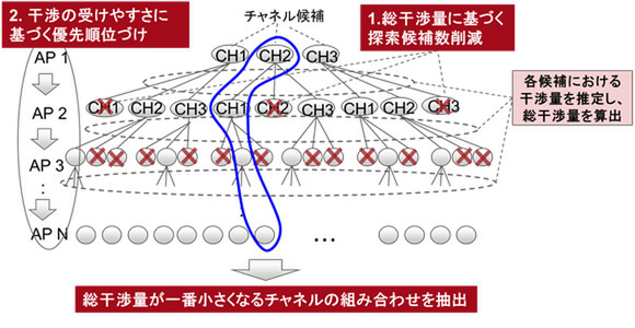 ASCII.jp:大量の無線LANの干渉でも1分以内に解消する自動チャンネル ...