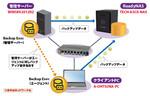 「Symantec Backup Exec」でReadyNASへのバックアップを試す