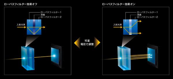 1枚目のフィルターで生じた光路の変化を液晶で調整。2枚目のフィルターを通った後に光を集束させる(ローパスなし)か、分岐させる(ローパスあり)かで効果を切り替える
