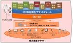 OKIと日本IBMが地方創生クラウドで協業