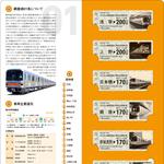 5000セット限定「東京メトロ銀座線01系記念乗車券」発売:今日は何の日