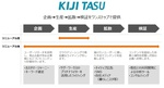 コンテンツマーケティングを総合支援する「KIJITASU」