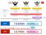 携帯3大キャリアが発表した月5000円以下の料金プランの詳細を見る