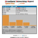 LTEの通信速度はソフトバンク、auの順 4Gスマホ対決