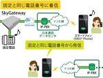 日本通信、固定電話の番号をスマホで利用できるサービスを発表