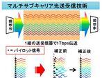 三菱電機、既設の光ファイバー網でも1Tbpsを実現する技術