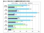 世界のスマホはAndroid優勢だが日本は変わらずiPhone/iOS