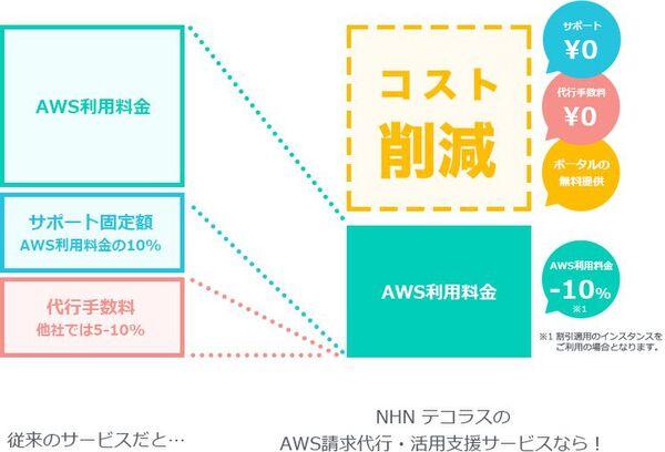 AWS利用料を20%オフ!NHNテコラス「クラウドポータル for AWS」