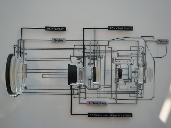 レンズ構成。ED(特殊低分散)ガラスを8枚使用。うち1枚はスーパーED、2枚は非球面となる。中央にはAAレンズを設置している
