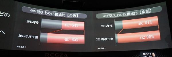 2016年度の4Kテレビ、台数ベースでは2015年度の54%から85%に伸びると予想する