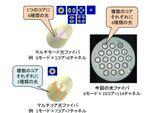 世界最高密度の光ファイバーを実用レベルで伝送成功