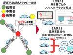NTTドコモ、人工知能を利用してタクシーの需要予測を実証実験