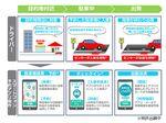 IoTで駐車予約や自動決済、コインパーキングの運営支援をドコモが実証実験