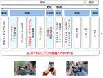 NTTなど、なんばで訪日外国人向けO2O2Oサービスの実証実験を開始