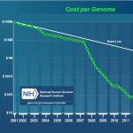 遺伝子のロゼッタ・ストーンに眠る可能性 ムーアの法則とスタートアップがもたらしたゲノム革命