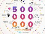 Instagramは毎月5億人が利用、ローマ法王もユーザーに