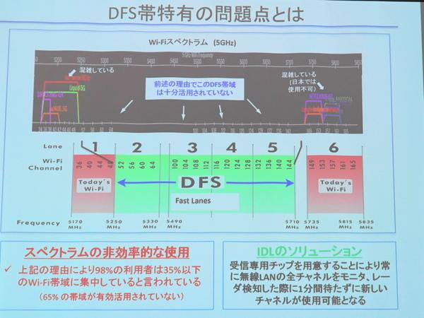 DFS帯域以外が混んでいる状態