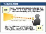 パナソニック、光ID技術を用いた情報サービスを提供開始