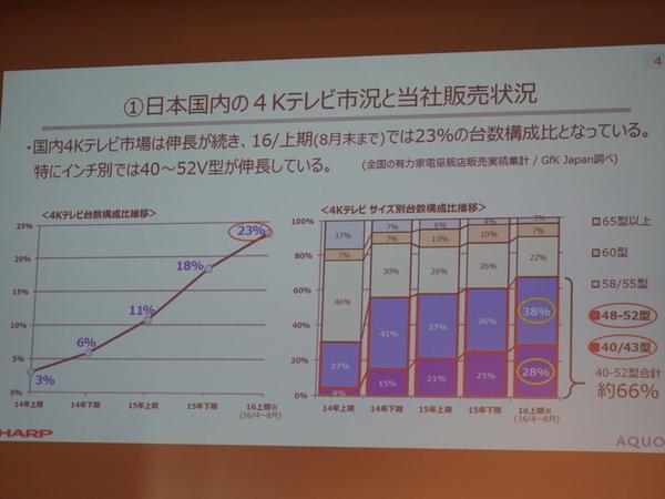 4Kテレビの構成比が23%に