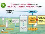 新潟市、ドローンを活用して水稲のモニタリングとマツ枯れ対策を実施