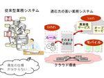 業界初! 膨大な業務システムの業務仕様を自動抽出する技術を開発