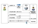 IIJmio、SIMフリー端末のセット販売を取り扱う郵便局を拡大