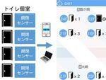 伊藤忠、トイレの空き状態を確認できる「IoTトイレ」開発