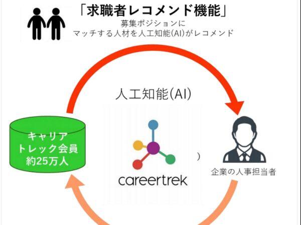 AIが企業と人材をマッチング! 転職サイト「キャリアトレック」の新機能