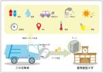 """ゴミ収集車をまちの""""眼""""に――藤沢市のIoT活用例"""