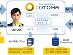NTT Com、人間らしい対話ができるAI「COTOHA」提供開始