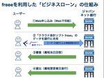融資審査の結果が最短で当日に! freeeとジャパンネット銀行のクラウド型融資サービス